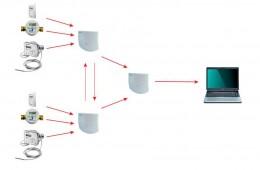 Как работает система индивидуального учета тепла?